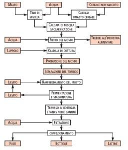 flow sheet processo